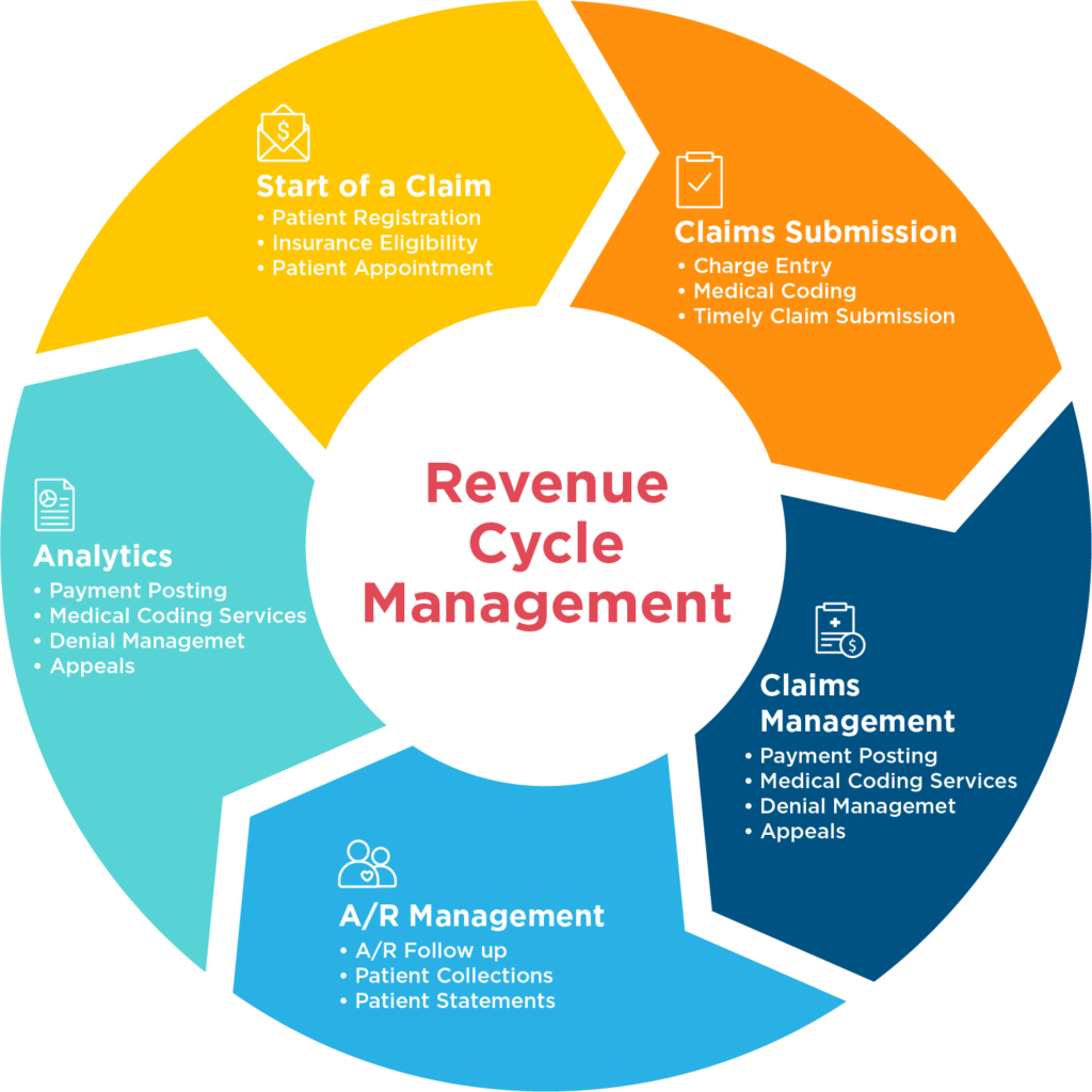 the process of healthcare management Risks to patients, staff, and organizations are prevalent in healthcare thus, it is necessary for an organization to have qualified healthcare risk managers to assess, develop, implement, and monitor risk management plans with the goal of minimizing exposure.