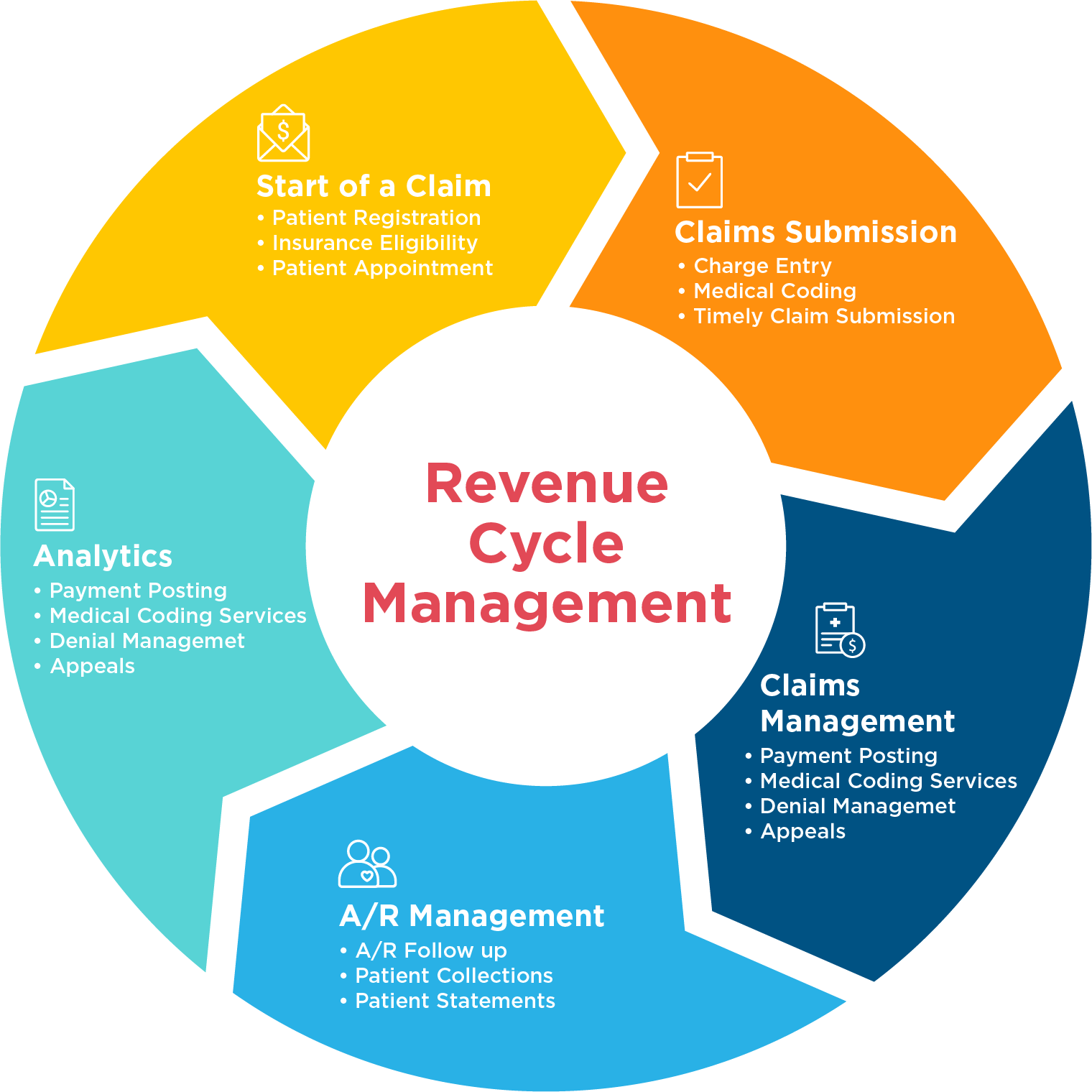 medical revenue cycle management